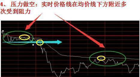 """千万次验证:股价起涨前,""""分时图""""必然出现这种征兆,无一例外"""