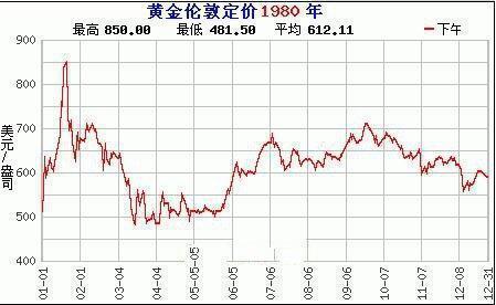 如果在1980年的时候用10000元人民币购买的黄金,放到现在能值多少钱?