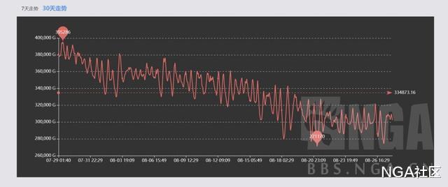 《【煜星账号注册】魔兽世界怀旧服攻略:经济角度分析为什么这几天g价暴跌》
