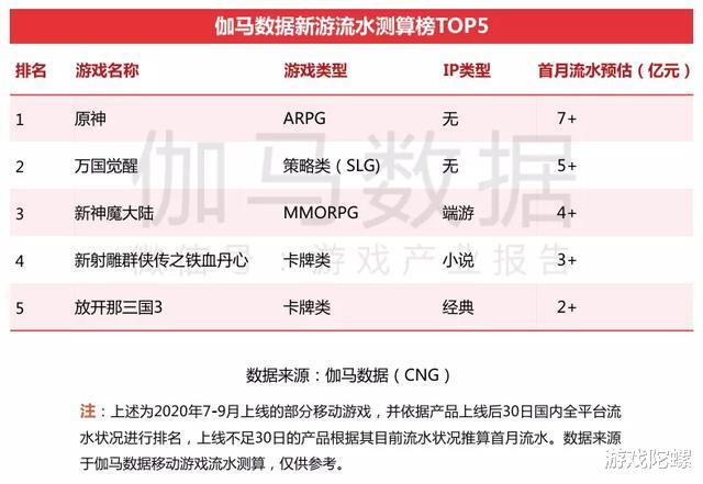 《原神》《万国觉醒》首月流水预估均超5亿元,Q3中国移动游戏收入再提升插图(5)