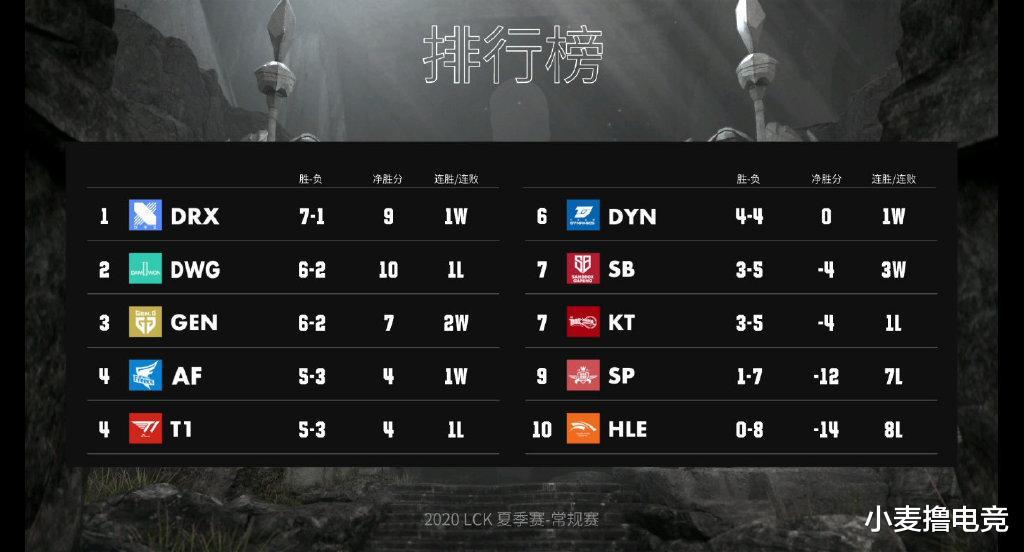 LCK夏季赛第四周回顾:DRX不败金身告破 T1成败全看Teddy dwg 夏季赛 每日推荐  第1张
