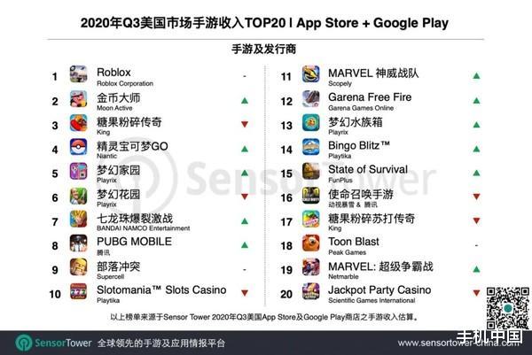 《【手机煜星注册】出海成绩显著 中国20款游戏入围美区收入榜Top100》