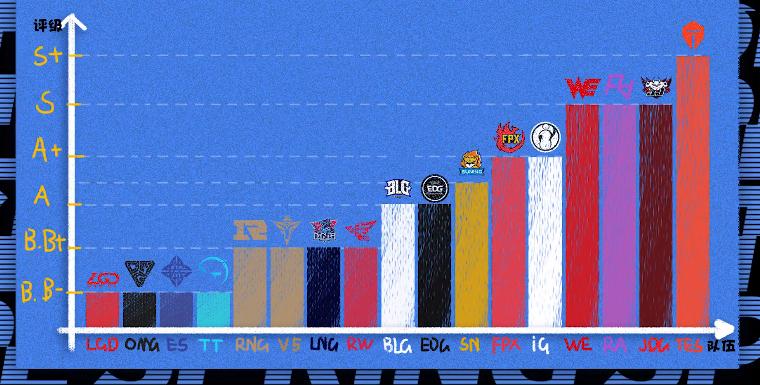 《【煜星娱乐登录注册平台】解说米勒评新赛季LPL战队强度:TES独一档,LGD垫底》