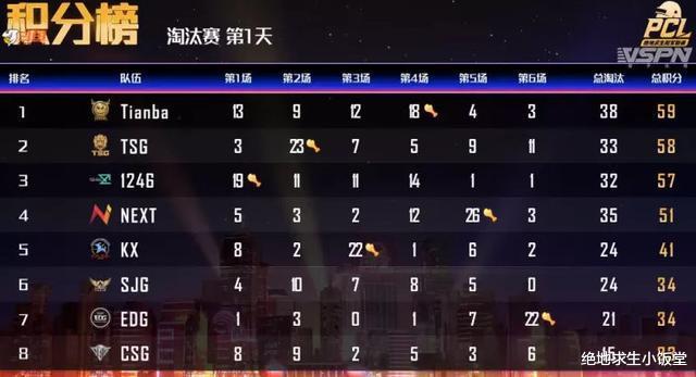 《【煜星平台注册网址】绝地求生PCL淘汰赛首日结束!Tianba单日登顶 打一天就提前下班!》