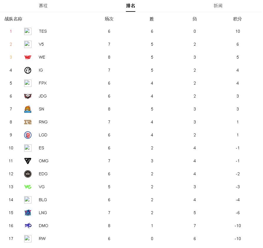 《【煜星娱乐平台首页】2020LPL夏季赛前四周比赛数据。最佳阵容C位我TES都要了。》