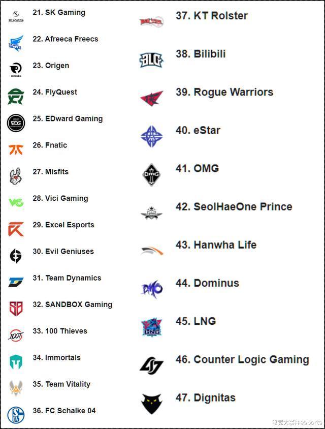 《【煜星娱乐公司】LOL全球最新战队排名:iG重登榜首,TES下滑到第三,T1进入前10》