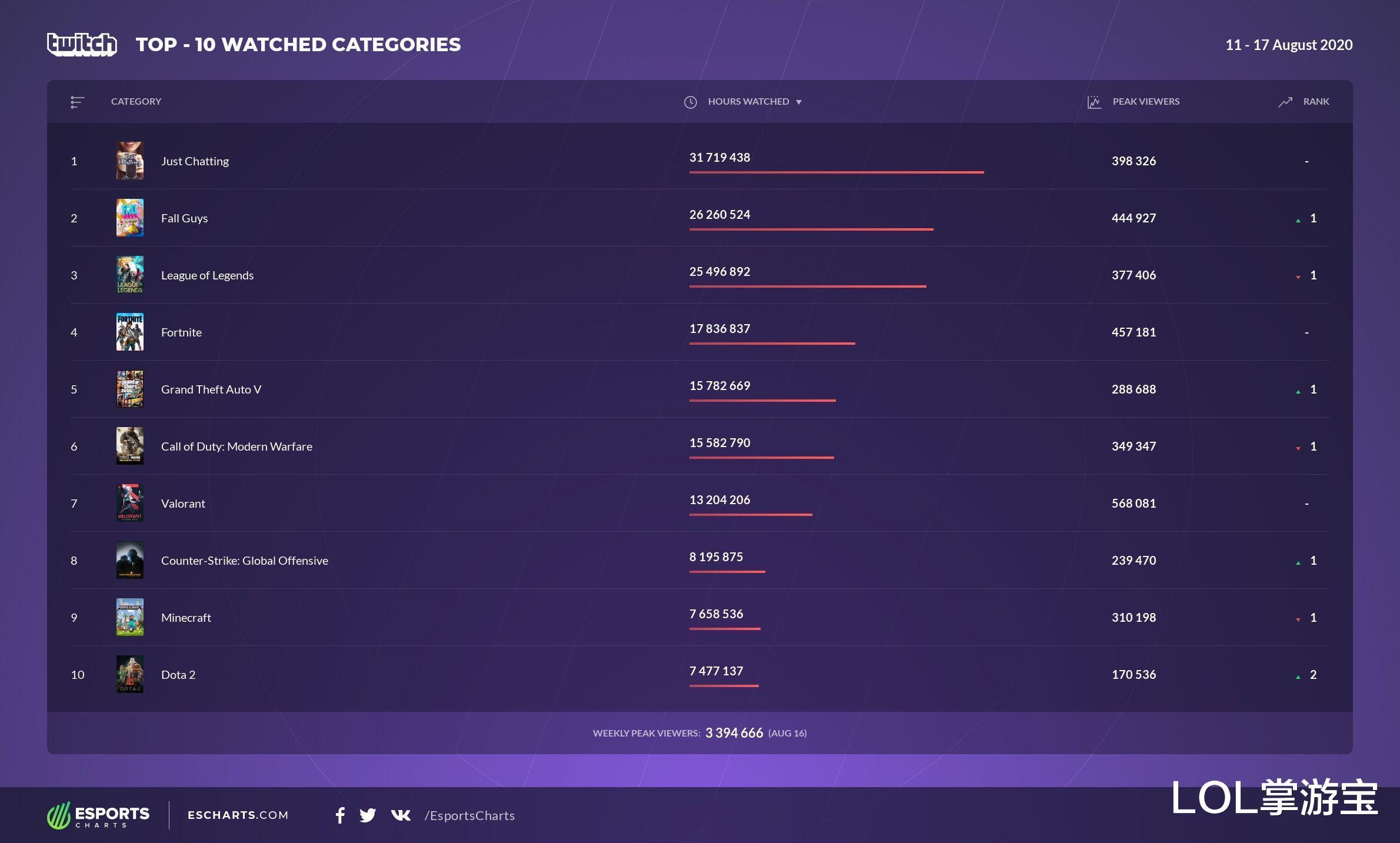 《【煜星娱乐登录注册平台】Twitch收视周榜:《糖豆人》超越LOL成游戏区第一》