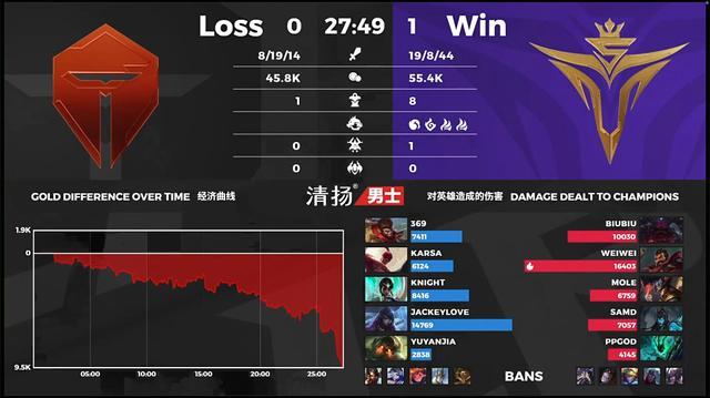 《【煜星娱乐公司】2020LPL夏季赛 TES 0-1 V5,MVP给到了Weiwei的男枪,37%伤害占比》