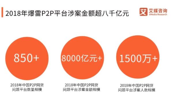 银保监会首席律师刘福寿透露:互联网金融风险大幅度压降 数码科技 第3张