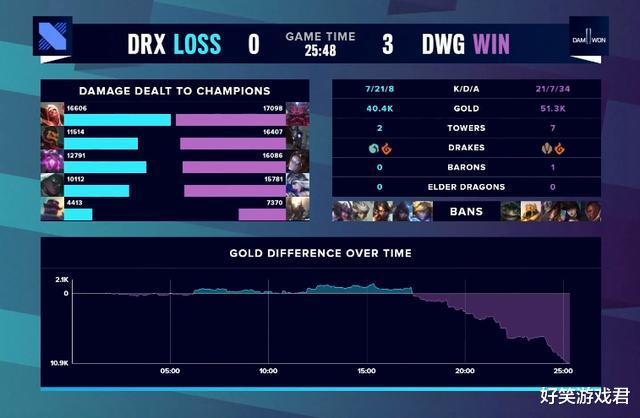 冰结师二觉_Doinb复盘DRX比赛,直言麦哥Chovy不背锅,却被一张图搞破防了-第2张图片-游戏摸鱼怪