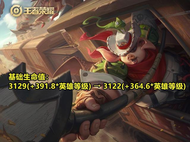 《【煜星娱乐app登录】王者荣耀:7位英雄再度调整,芈月3连增强,阿离被动全方位削弱!》