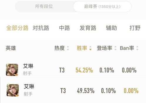 《【煜星娱乐集团】王者荣耀:天美真的疯了,20个赛季她ban率0%,巅峰赛却占最强C位》