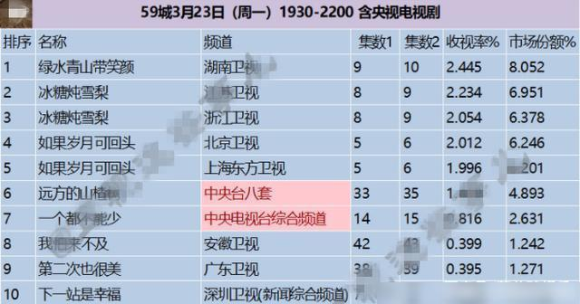 靳东新剧收视率下降,口碑翻车,什么原因导致输这么惨?