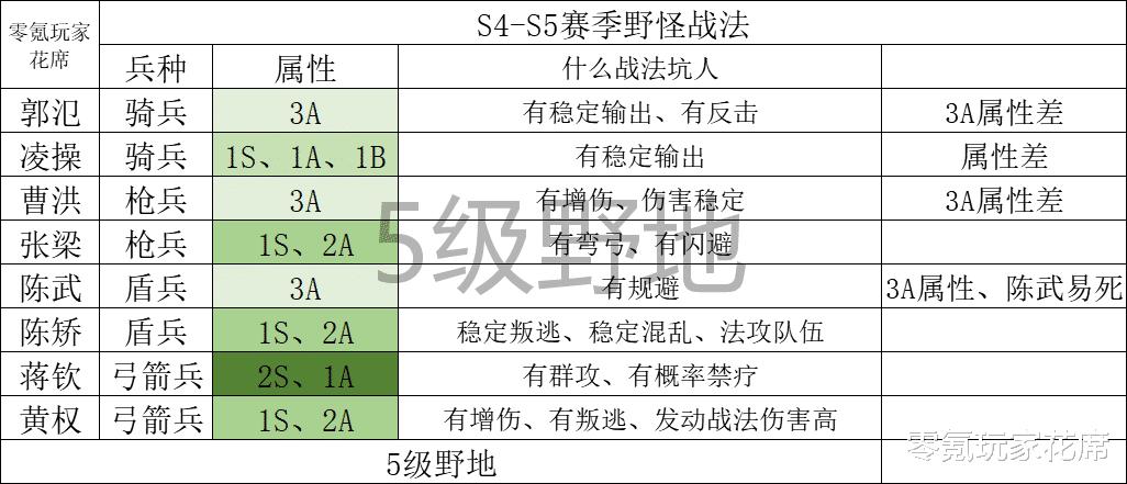 《【煜星平台怎么注册】三国志战略版:最新的夏侯惇单刷玩法,14级开荒4级土地,S6赛季开荒有什么注意的》