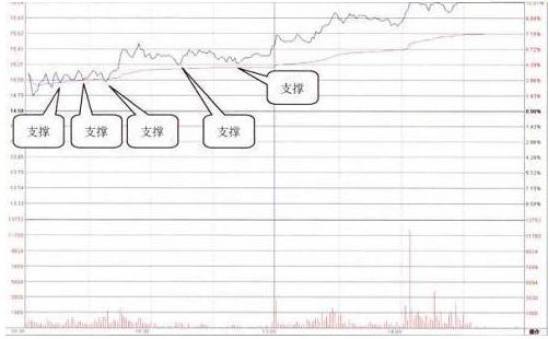 股票早上快速拉高然后慢慢下跌,意味着什么?不懂就别炒股