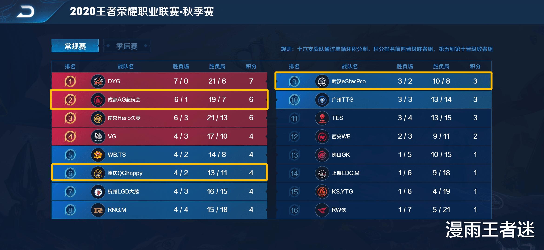 """盘古战纪_AG依旧是KPL""""御3家""""之光,QG重回强队行列,estar有点""""悬""""!"""