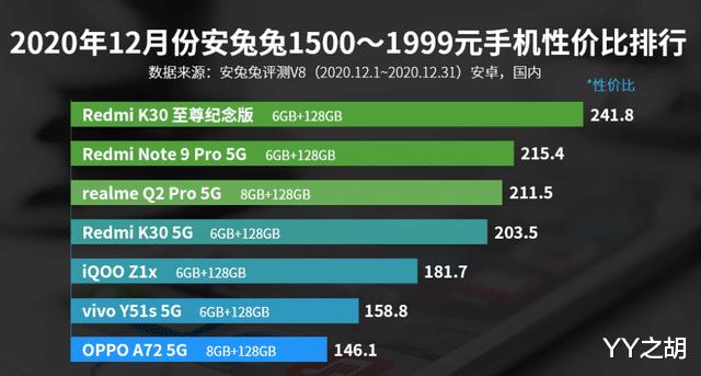 2020年12月份安兔兔1500—1999元手机性价比排行榜 数码科技 第1张