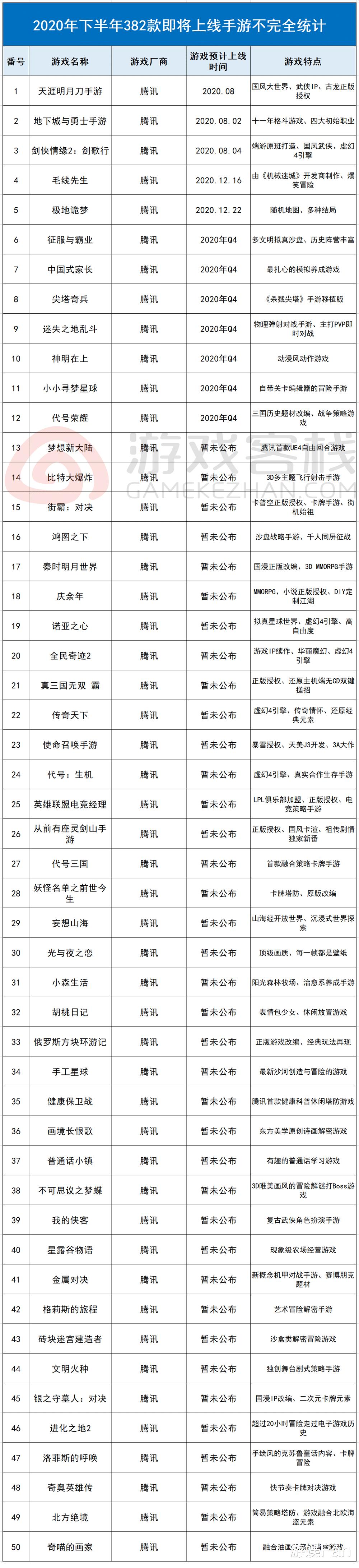《【煜星娱乐注册】2020下半年新游上线一览:382款产品正在路上(不完全统计)》