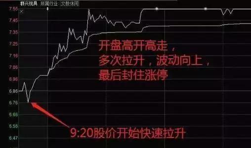 """""""集合竞价""""庄家以3000万手封板,但9.20突然撤单,意味着什么?"""