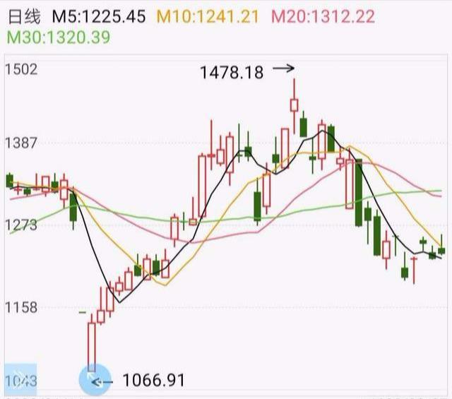 解读证券股的走势(3.29附券商行业排名情况)
