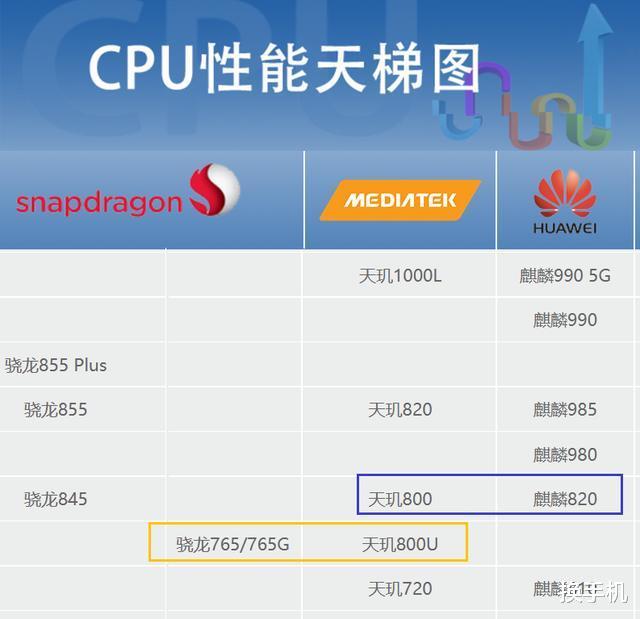 """华为首款""""换芯""""手机诞生,麒麟820换成天玑800U,你会考虑吗?"""