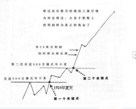 利弗莫尔告诉你:如果你炒股一直亏损,铭记跌10%止损,涨10%加仓