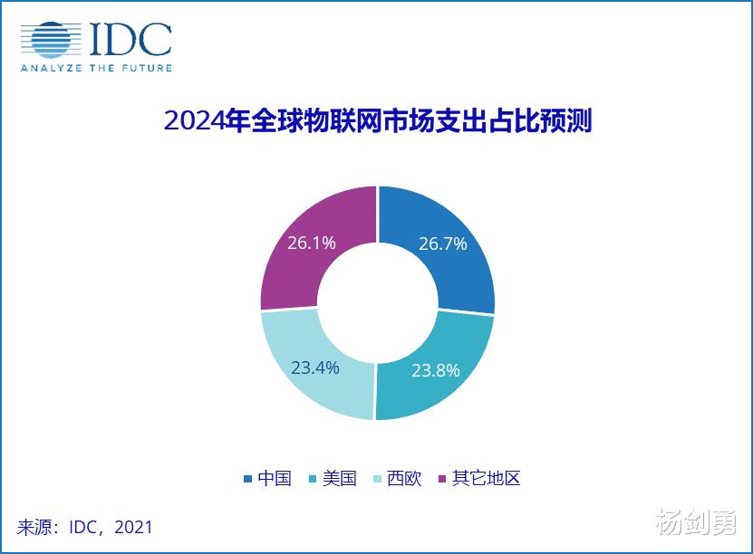 2020年V2全球物联网支出指南:京东方扩大产能抢占OLED 数码百科 第1张