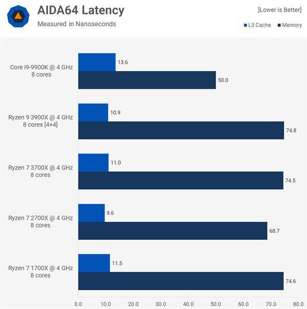 为什么英特尔CPU比AMD的CPU更适合玩游戏?AMD确实很YES