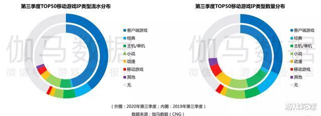 《原神》《万国觉醒》首月流水预估均超5亿元,Q3中国移动游戏收入再提升插图(4)