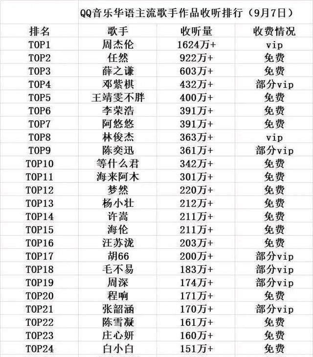 主流歌手排行榜出炉:张艺兴未进前50,邓紫棋不及网络歌手