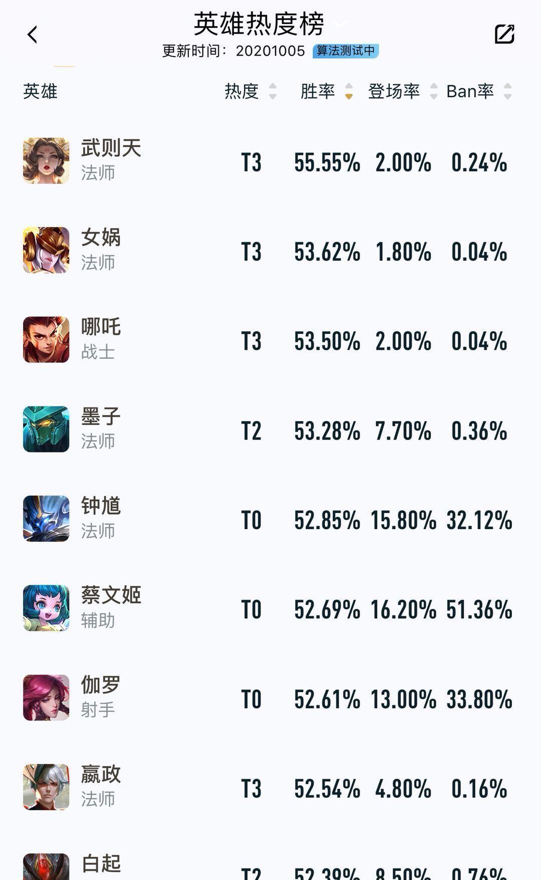 十大网游游戏排行榜_王者荣耀:S21新赛季,对抗路哪些英雄胜率更高?
