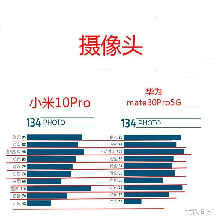 小米:小米10Pro全面超越华为mate30Pro,真的这样吗,看看拍照