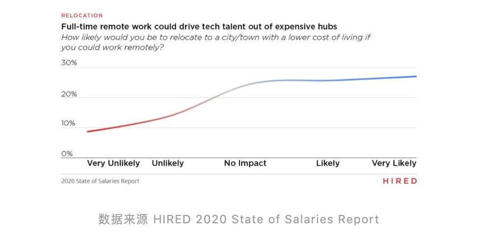 中美地区的程序员薪资、热门城市、和热门岗位 数码科技 第6张