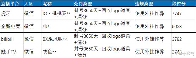 """《【合盈国际平台网】""""吃鸡""""还说光子包庇主播?4个logo号被封10年,自家也不放过!》"""