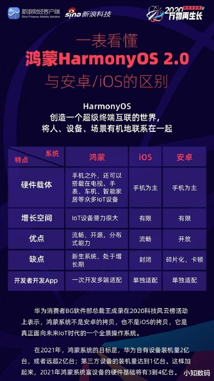 王成录:鸿蒙系统是安卓系统的翻版 好物评测 第5张