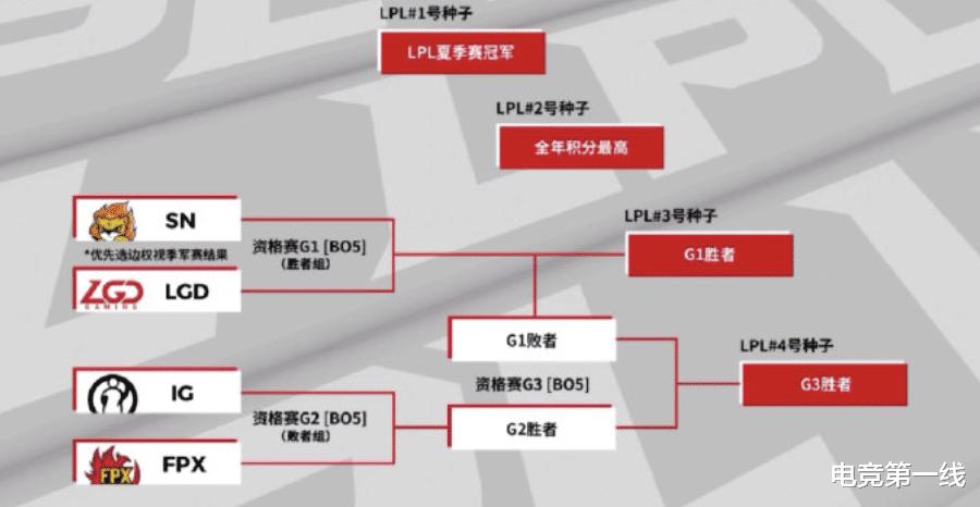 《【煜星娱乐主管】季军赛随便玩玩?LGD再赢一场Bo5就能进S10,IG压力最大》
