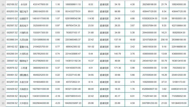 A股42只超清视频概念潜力股名单,业绩增长,盘子小!标一只发财