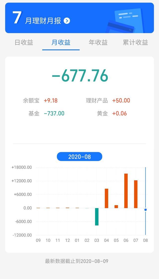 八月第一周宣告结束,行情不太乐观,第一周亏损737元