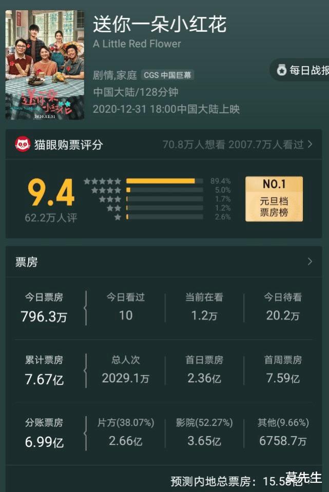 易烊千玺新片5天破7.6亿,抛开粉丝滤镜,这部电影其实很平庸