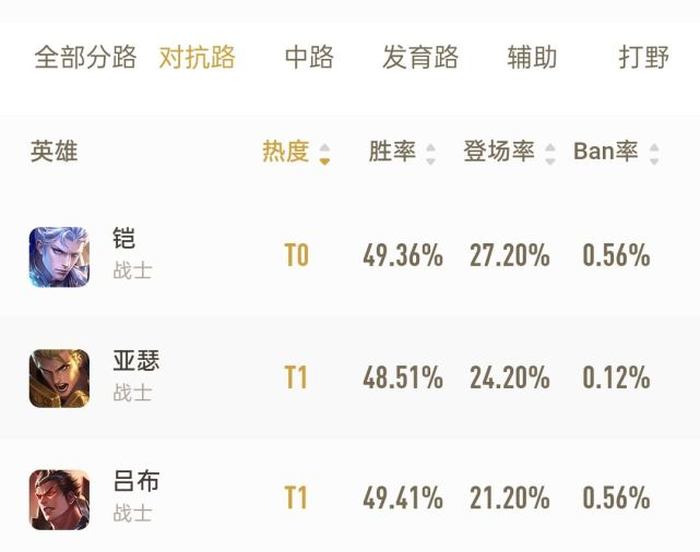 《【煜星娱乐官网登录】王者荣耀S20赛季各位置T0英雄,中路仅钟馗一人上榜,辅助瑶在列》