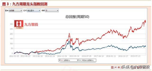 2020年周期股投資大年之《周期50股票池》(建議收藏)