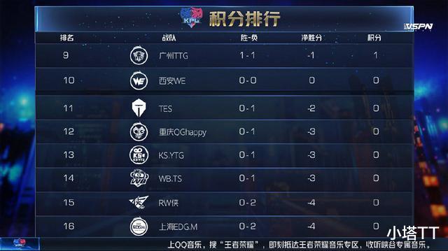 地府加点_王者荣耀KPL首周AG连胜, 月光打牌式换人成关键, 七年11-0照样被换!