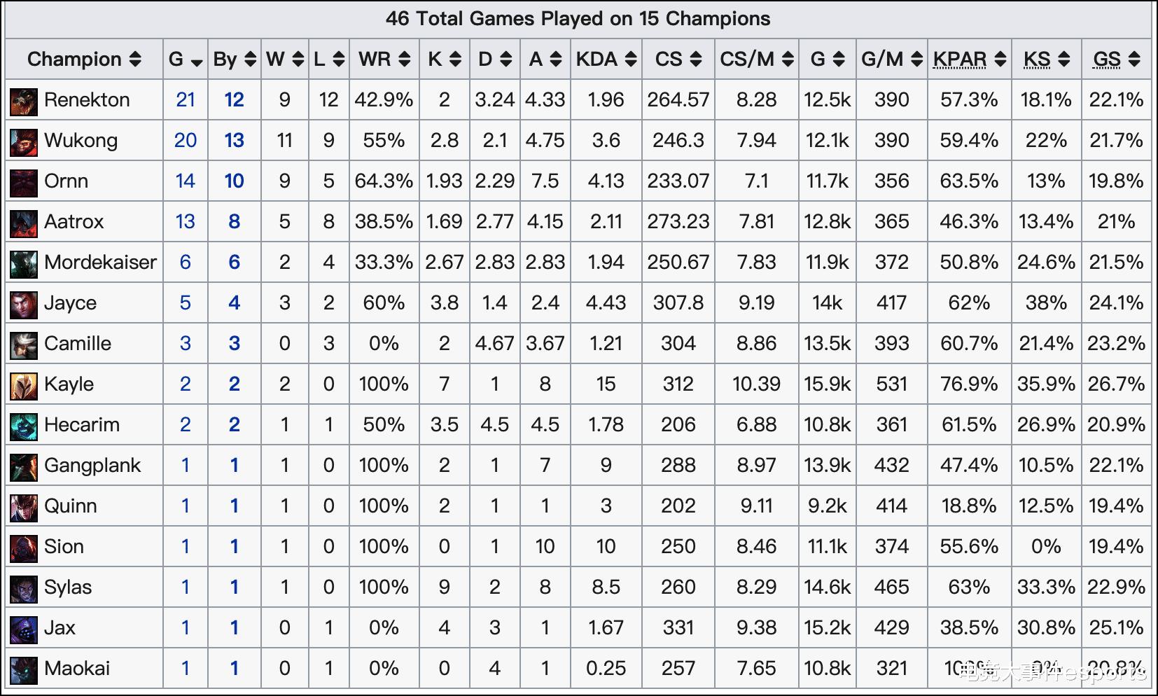 《【煜星娱乐官方登录平台】LPL夏季赛最新英雄数据:韦鲁斯BP率达到100%,谁都不敢放,离谱》