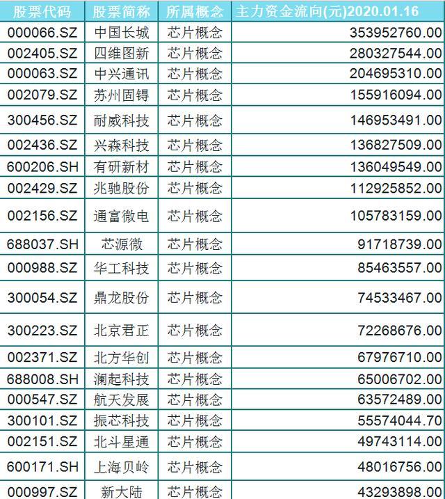 机构最爱的票!国产芯片概念主力资金抢筹的股票一览!胆子大点(名单)