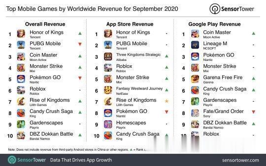 五火球教_上架10年的老游戏,1个月赚了7.5亿?吸金效率却堪比腾讯