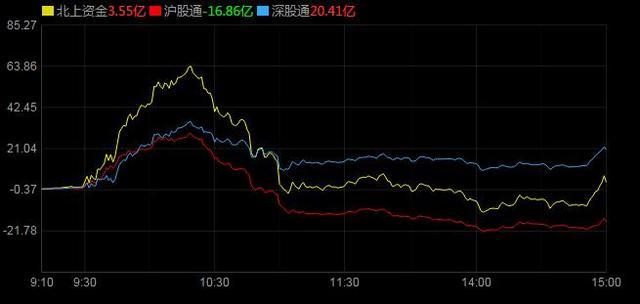 周末,A股迎两大重磅消息,下周股市要起飞?