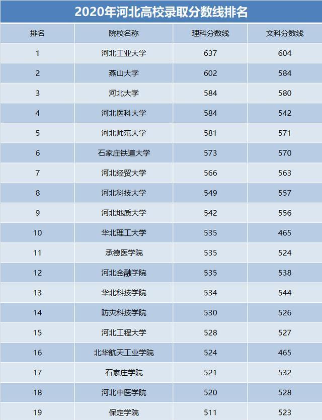 成人 网游_河北高校录取分数线出炉,哪些学校最受欢迎?数据能说明一切!
