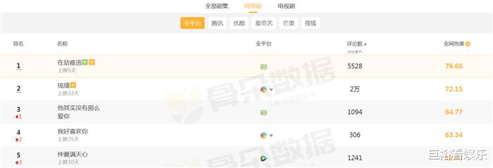 目前最受欢迎网剧大洗牌:《琉璃》无缘榜首,第一还是悬疑剧!