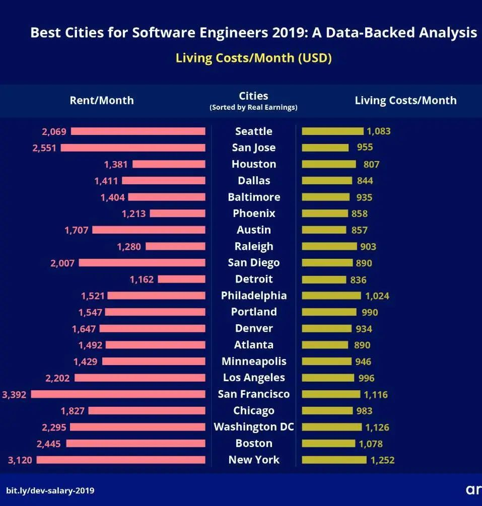 中美地区的程序员薪资、热门城市、和热门岗位 数码科技 第7张