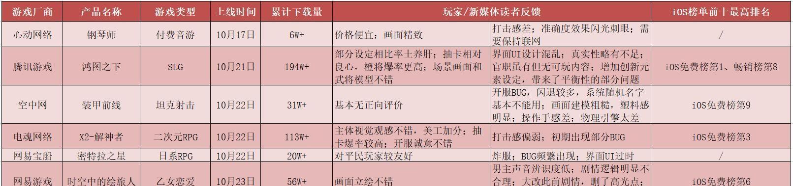 """外国成人游戏网站_壹周新游观察第3期:近7成新游测试因""""新手引导""""被吐槽"""
